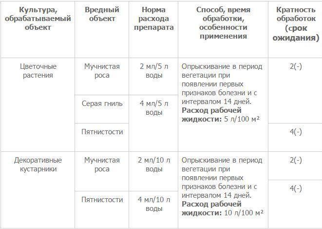 Чистоцвет, таблица
